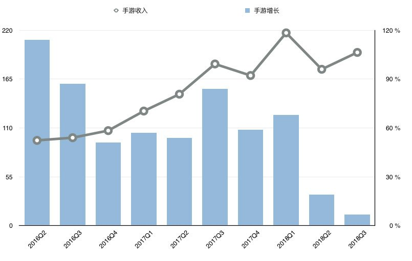 腾讯发布了架构调整后的第一份财报,营收入和增长超出预期